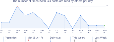 How many times Keith G's posts are read daily