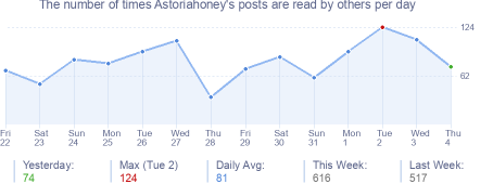 How many times Astoriahoney's posts are read daily