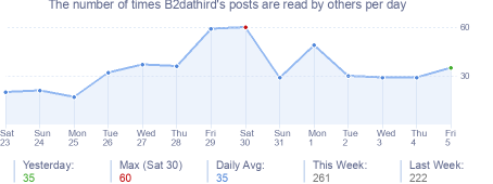 How many times B2dathird's posts are read daily