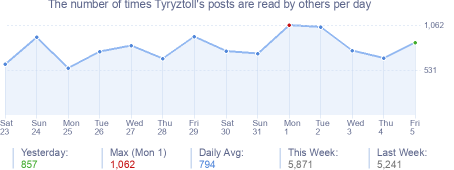 How many times Tyryztoll's posts are read daily