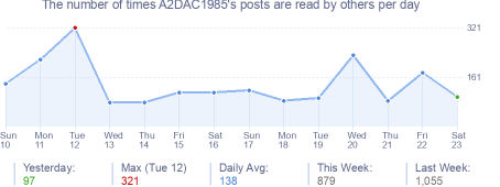 How many times A2DAC1985's posts are read daily
