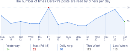 How many times Derek1's posts are read daily