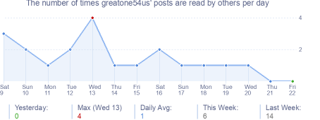 How many times greatone54us's posts are read daily
