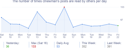 How many times clnewman's posts are read daily