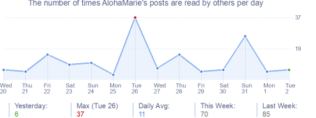 How many times AlohaMarie's posts are read daily
