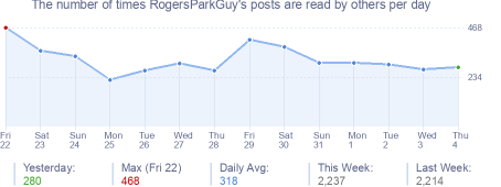 How many times RogersParkGuy's posts are read daily