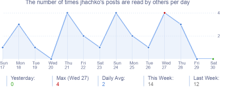 How many times jhachko's posts are read daily