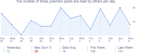 How many times juliema's posts are read daily