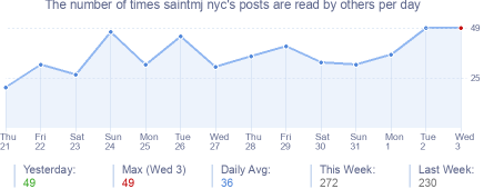 How many times saintmj nyc's posts are read daily