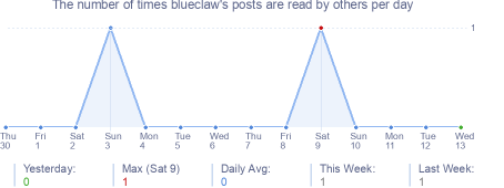 How many times blueclaw's posts are read daily