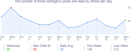 How many times bizkitgto's posts are read daily