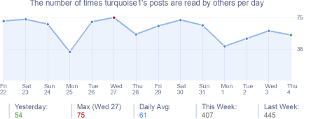 How many times turquoise1's posts are read daily