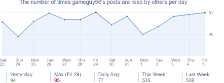 How many times gameguy56's posts are read daily