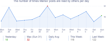 How many times Manss's posts are read daily