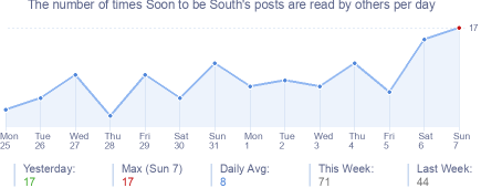 How many times Soon to be South's posts are read daily