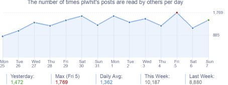 How many times plwhit's posts are read daily