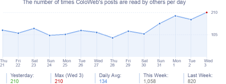 How many times ColoWeb's posts are read daily