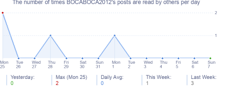 How many times BOCABOCA2012's posts are read daily