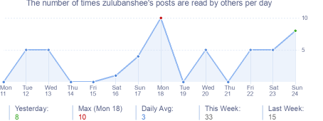 How many times zulubanshee's posts are read daily