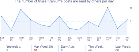 How many times Kranium's posts are read daily