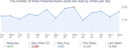 How many times PokerMunkee's posts are read daily