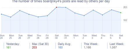 How many times boardjnky4's posts are read daily