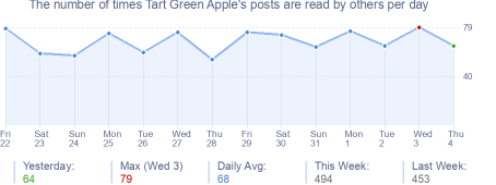 How many times Tart Green Apple's posts are read daily