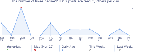 How many times nadine21404's posts are read daily