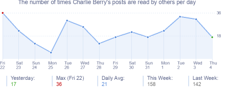 How many times Charlie Berry's posts are read daily