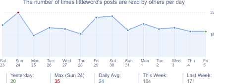 How many times littleword's posts are read daily