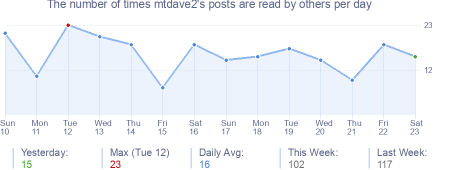 How many times mtdave2's posts are read daily