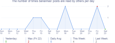 How many times banannas's posts are read daily