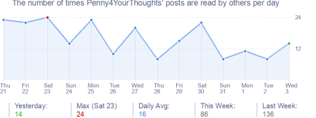 How many times Penny4YourThoughts's posts are read daily