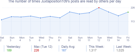 How many times Juxtaposition109's posts are read daily