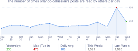 How many times orlando-calrissian's posts are read daily