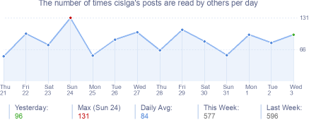 How many times cislga's posts are read daily