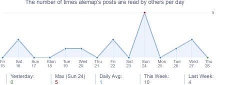 How many times alemap's posts are read daily