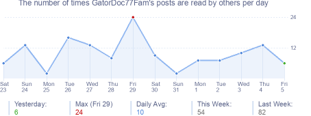 How many times GatorDoc77Fam's posts are read daily