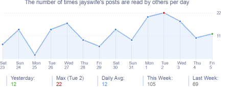 How many times jayswife's posts are read daily