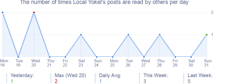 How many times Local Yokel's posts are read daily