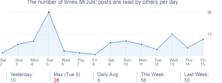 How many times MrJuls's posts are read daily