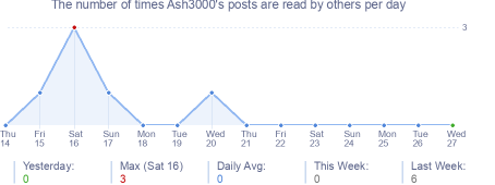 How many times Ash3000's posts are read daily