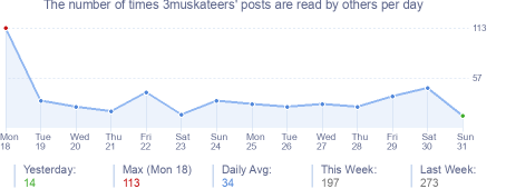 How many times 3muskateers's posts are read daily