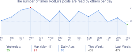 How many times RodLu's posts are read daily