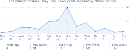 How many times Obey_The_Laws's posts are read daily