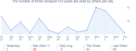 How many times Simpson12's posts are read daily