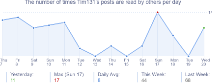 How many times Tim131's posts are read daily