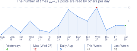 How many times نصار's posts are read daily