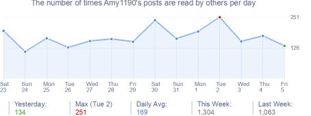 How many times Amy1190's posts are read daily