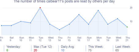 How many times calbear11's posts are read daily